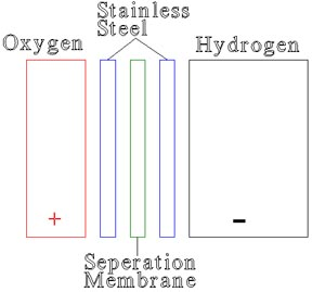 A KOH electrolyser using a seperation membrane. Electrolysers produce hydrogen and oxygen by utilizing an electrical current source.