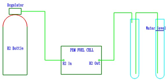 Hydrogen system using high pressure bottle and regulator.