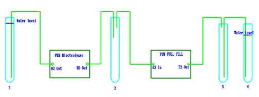 A PEM electrolyser and fuel cell system diagram.