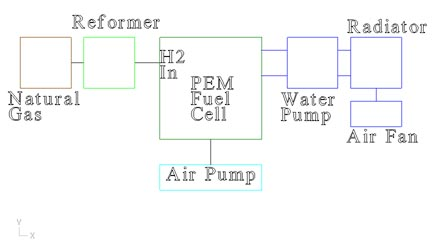 The basis of the PEM fuel cell system.